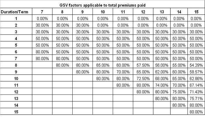 Bhagya Lakshmi Plan GSV Factors